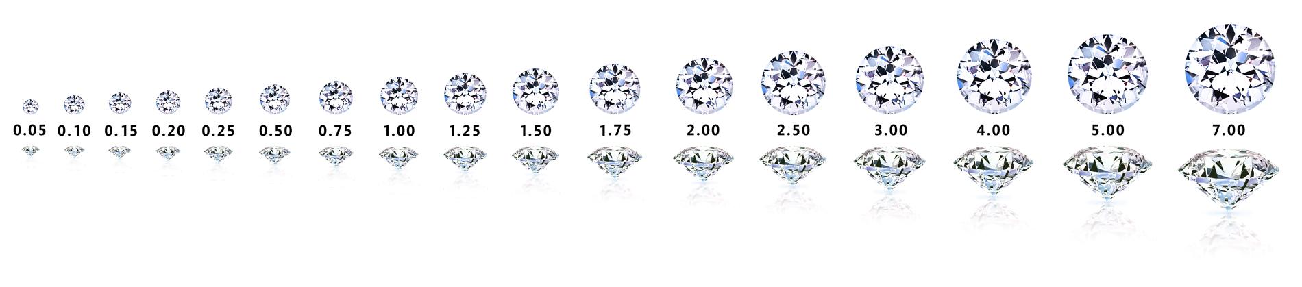 CARAT – hmotnost diamantu